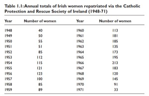 Figure highlights how many women were 'repatriated': Garrett 2003:30