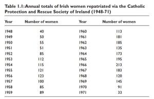 Figure highlights how many women were 'repatriated': Garrett 2003:30