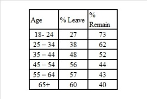 EU Voting by age: The figures come from Lord Ashcroft polls. 12,369 people were surveyed on Referendum Day.