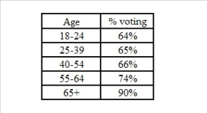 Percentage voting in EU Referendum by age